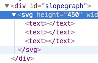 D3 and ClojureScript